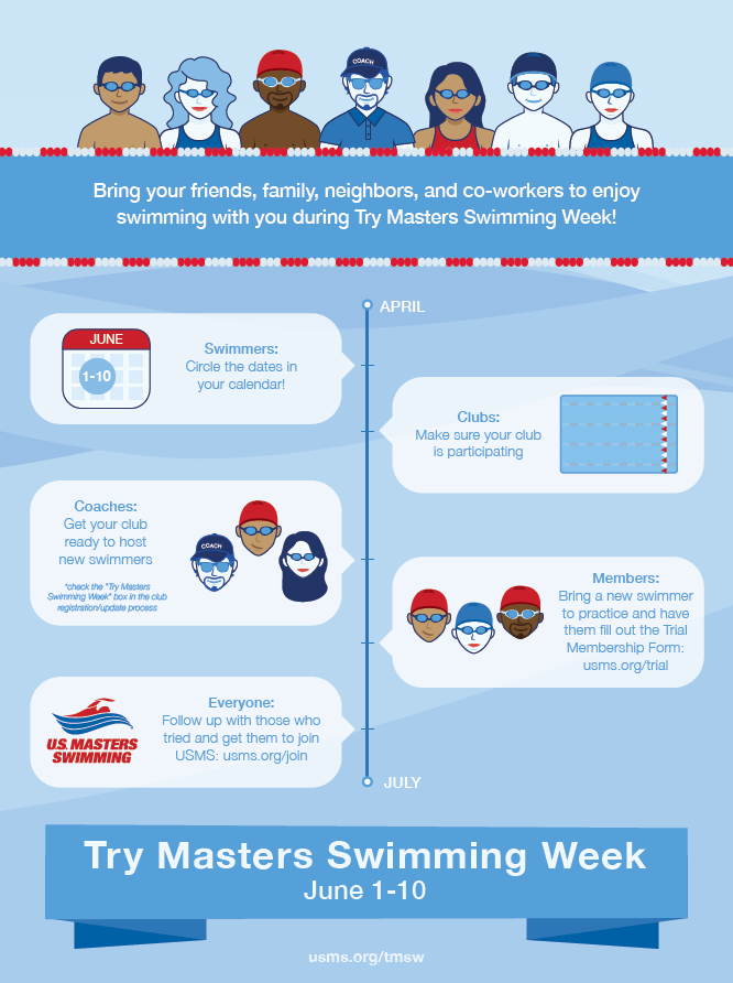 Try Masters Swimming Week Timeline